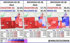 Michigan HD 38 voting change 800w482h