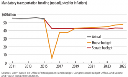 HouseAndSenateBudgetHighwayFundingCuts